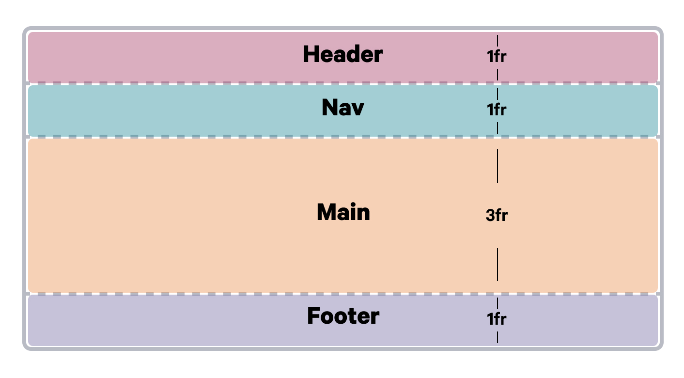 A diagram showing the size of html elements in a css grid using the fractional unit.