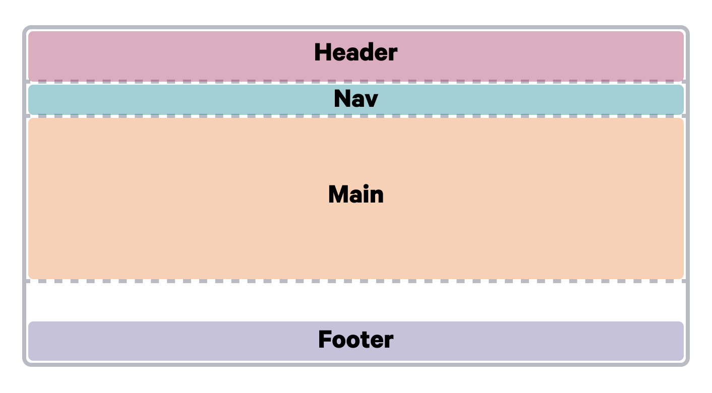 A diagram showing grid items on a page where the footer is aligned to the bottom of the page.