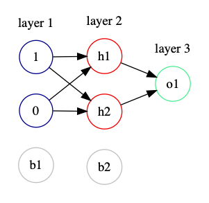 A simpler neural net with 1 and 0 as the inputs