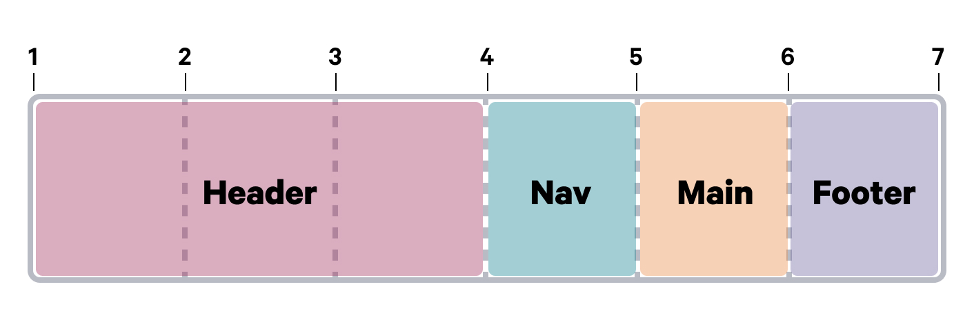 A diagram with grid lines showing the header element spanning between the 1st and 4th grid lines.