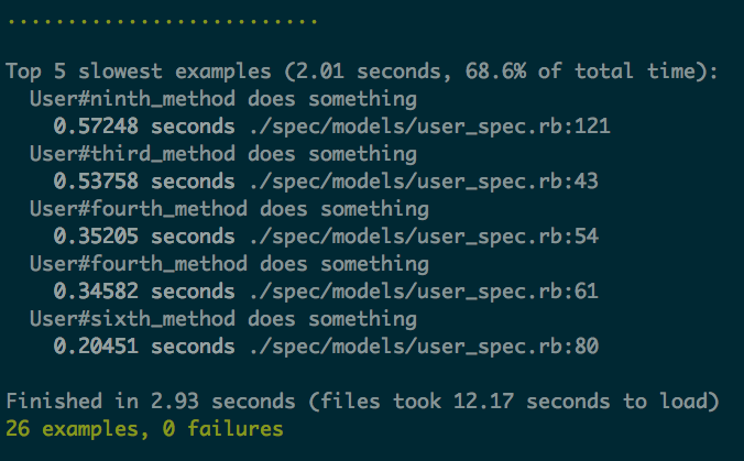 Test Suite RSpec Profile Output - 26 examples, 0 failures, Finished in 2.93 seconds - Top 5 Slowest examples (2.01 seconds, 68.6% of total time