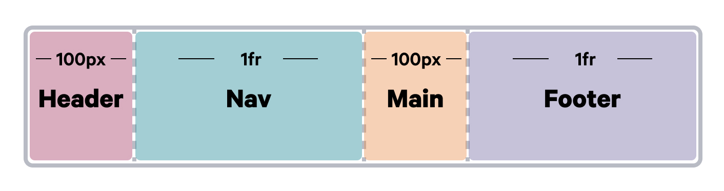 A diagram showing the repeating pattern of 100 pixel and then 1 fractional unit element widths in grid template columns.