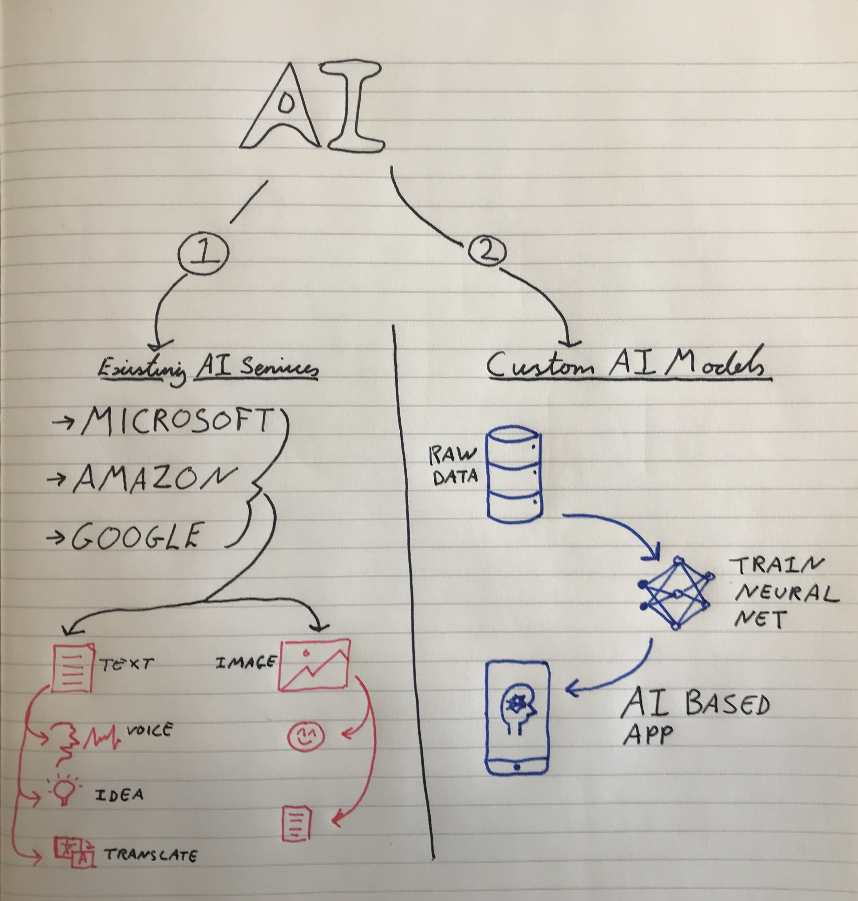 Two ways of using AI