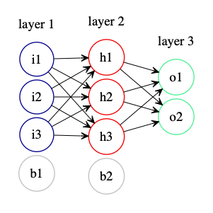 Image of a neural net with an input layer, a hidden layer, and an output layer