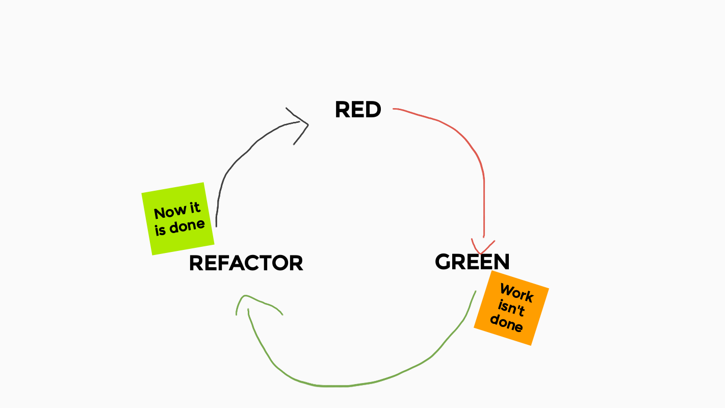 Diagram showing red, green, refactor cycle. It marks refactor as done