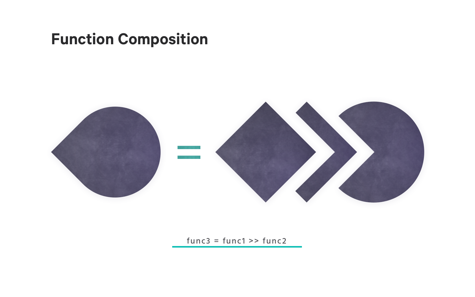 graphic illustrating function composition