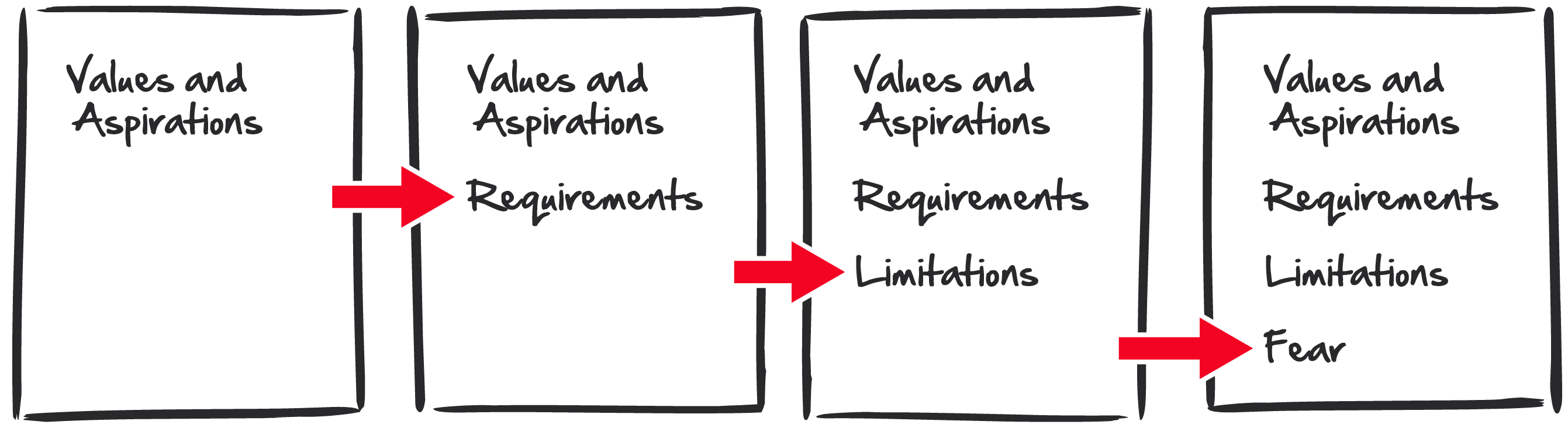 "Four pieces of paper showing how the process works. The first piece of paper has the text ""Values and Aspirations"" written on it. An arrow points to the second piece of paper, reads ""Values and Aspirations"" with ""Requirements"" below it. A second arrow points to the third page, which lists ""Values and Aspirations"", then ""Requirements,"" then ""Limitations."" A third arrow points to the fourth and final piece of paper, which lists the previous three subcategories, plus the word ""Fear""."