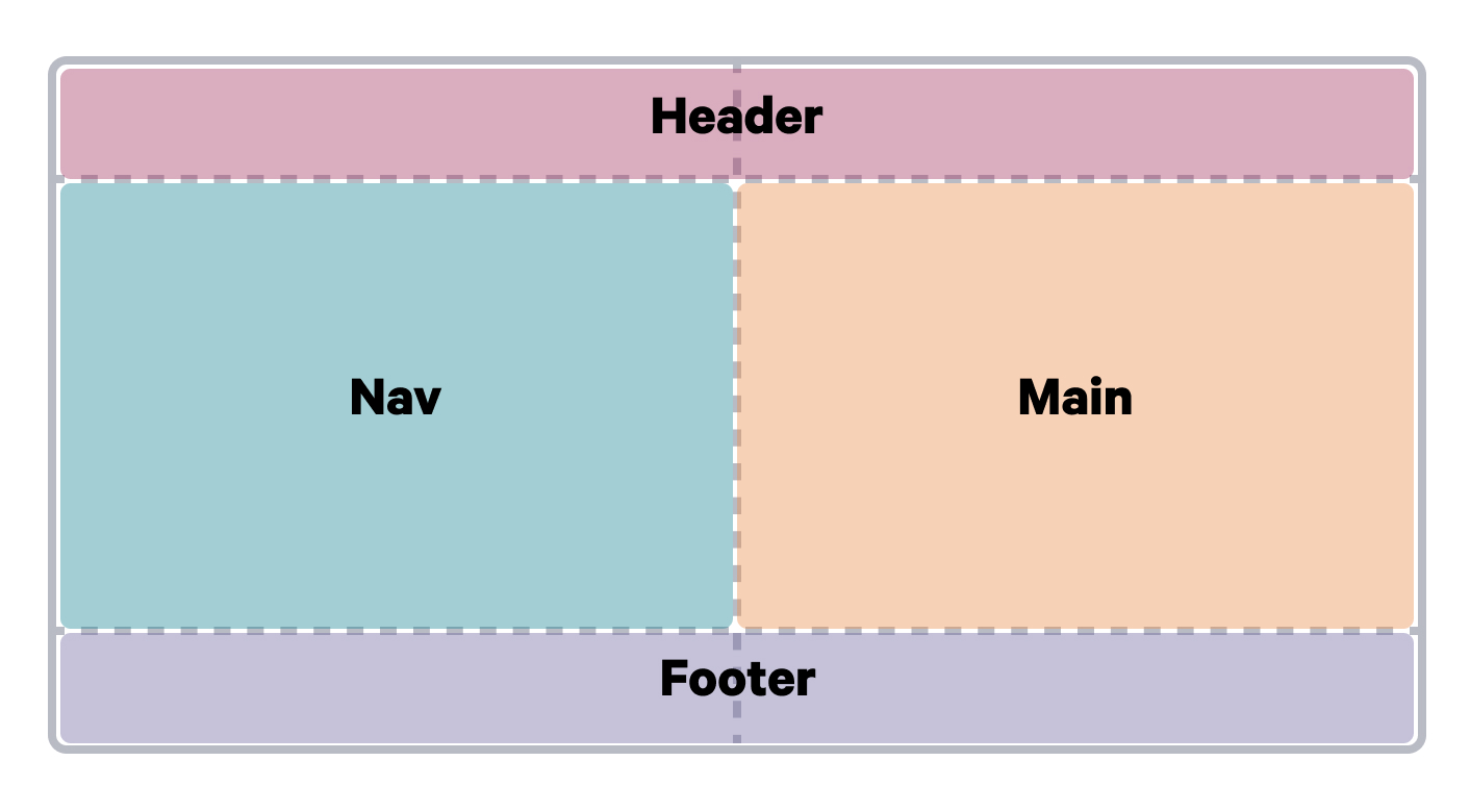 A diagram showing the placement of header, nav, main, and footer elements in a grid.