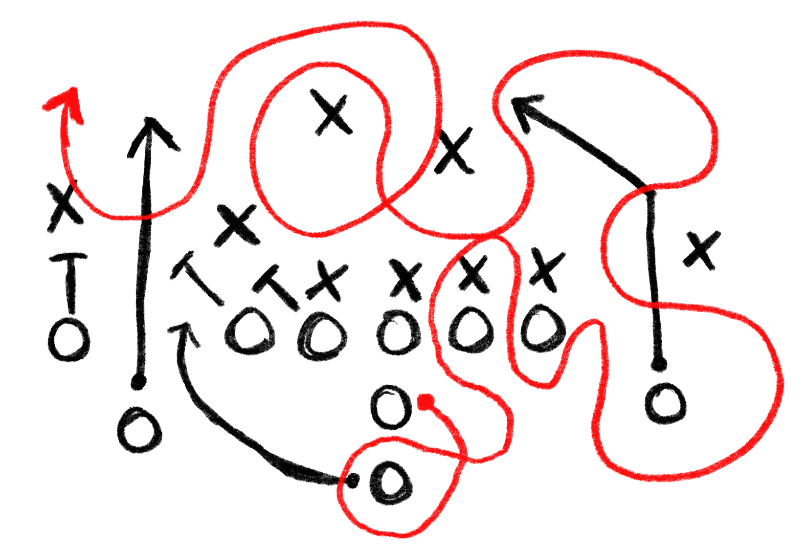 An illustration of a American Football play with Xs, Os, and arrows drawing out the play