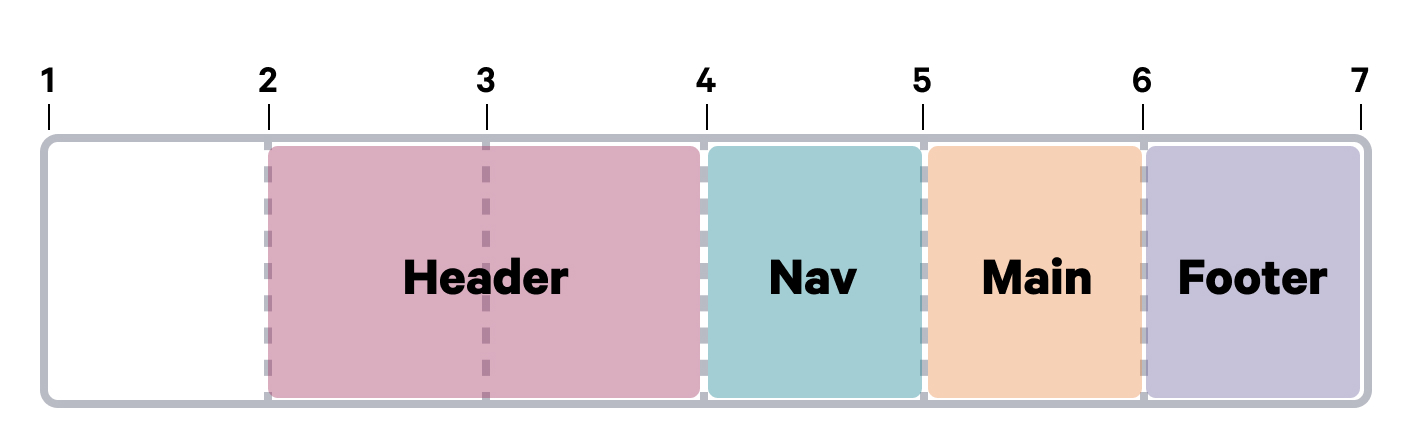 A diagram with grid lines showing the header element spanning between the 2nd and 4th grid lines.