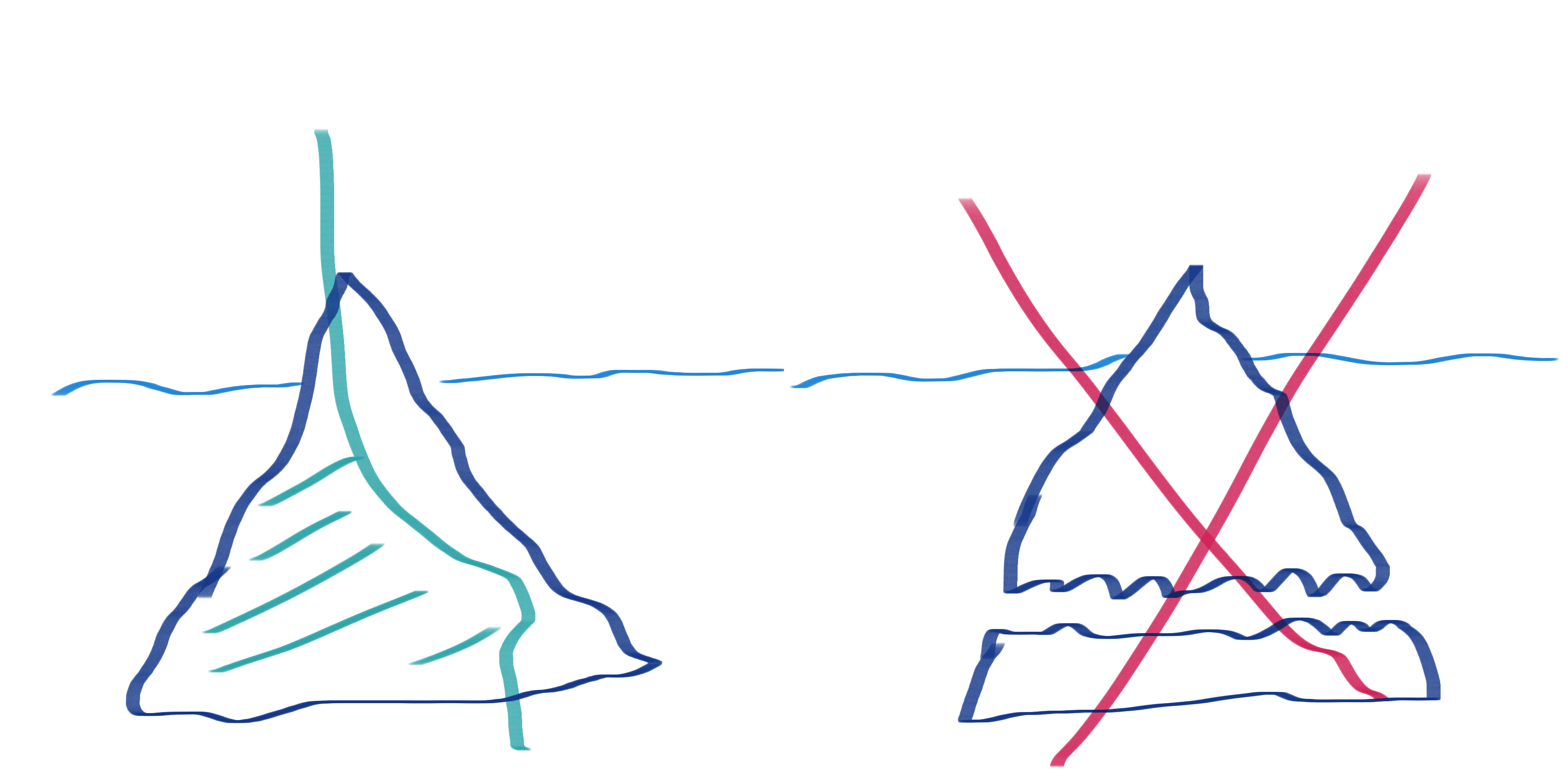 Two images. Left has iceberg with a green line cutting vertically through it. It takes a little off the top but a lot off the bottom. Right image is an iceberg with a horizontal crack through it. A red X is overlaid.