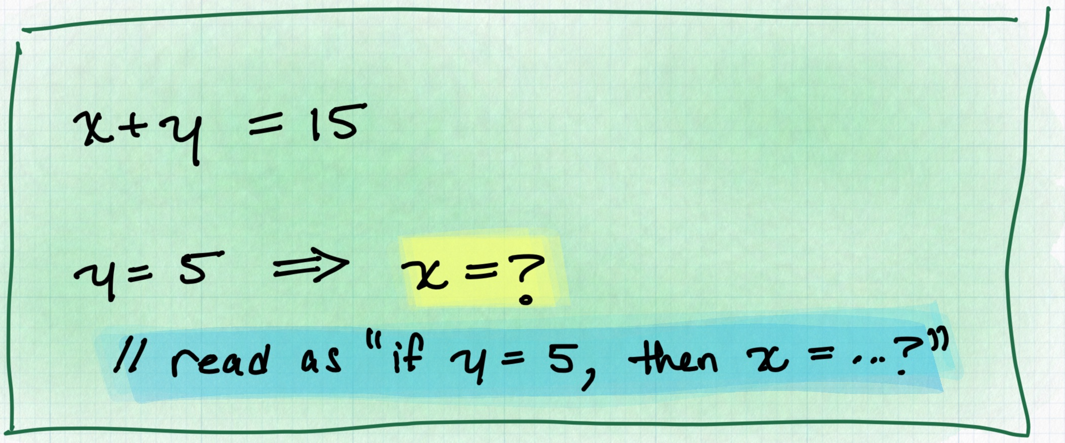 "An equation that reads ""X plus Y equals 15"". Beneath the equation, there is text that says ""If Y equals 5, then what is X?"""