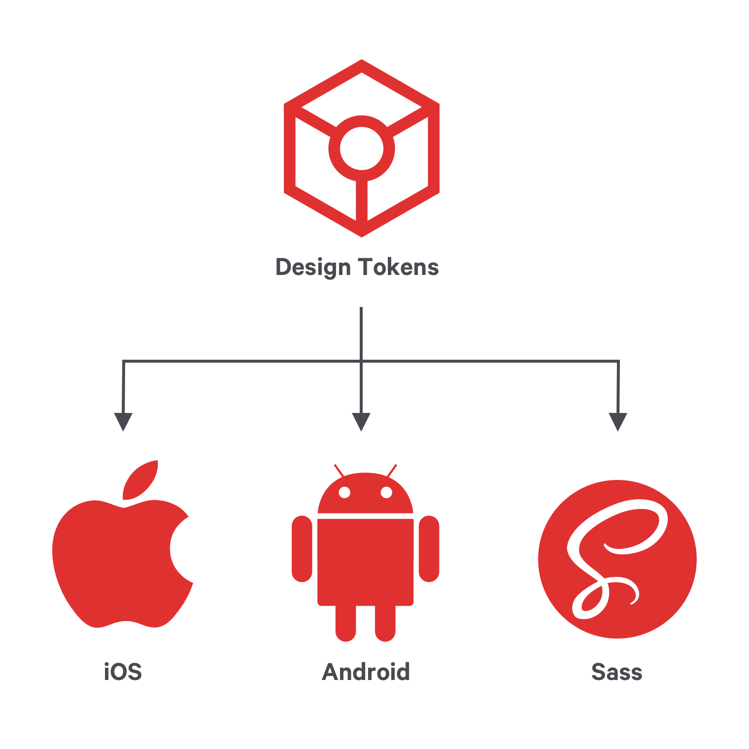 Demonstrating how design tokens' single source of truth simultaneously updates iOS, Android, and Sass.