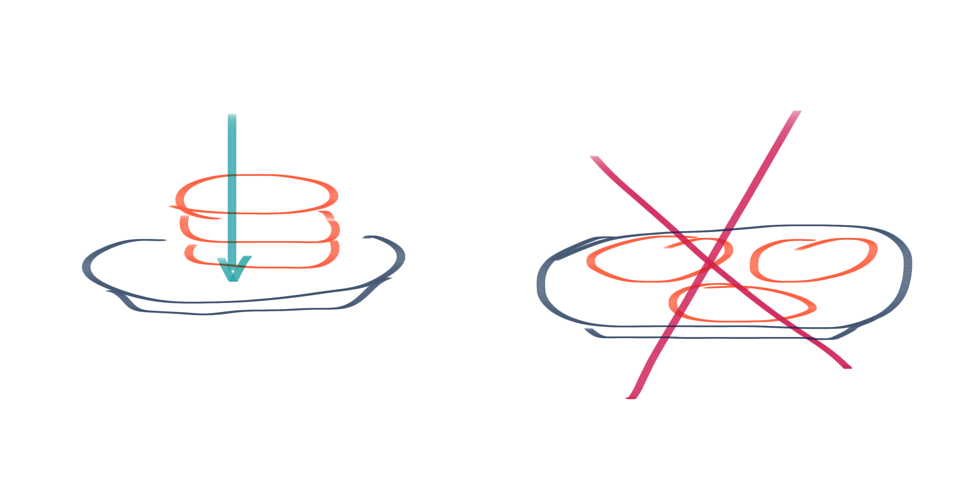Two images. Left has three pancakes on a plate with an arrow cutting through all three. Right image has three separate pancakes flat on the plate with red X across them.