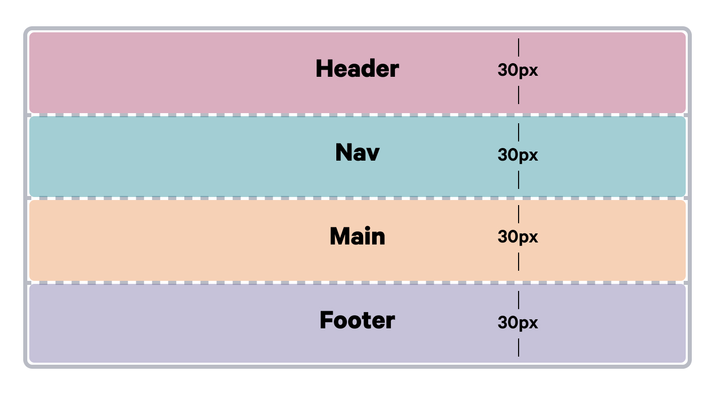 A diagram showing the placement of html elements using the grid-auto-rows property.