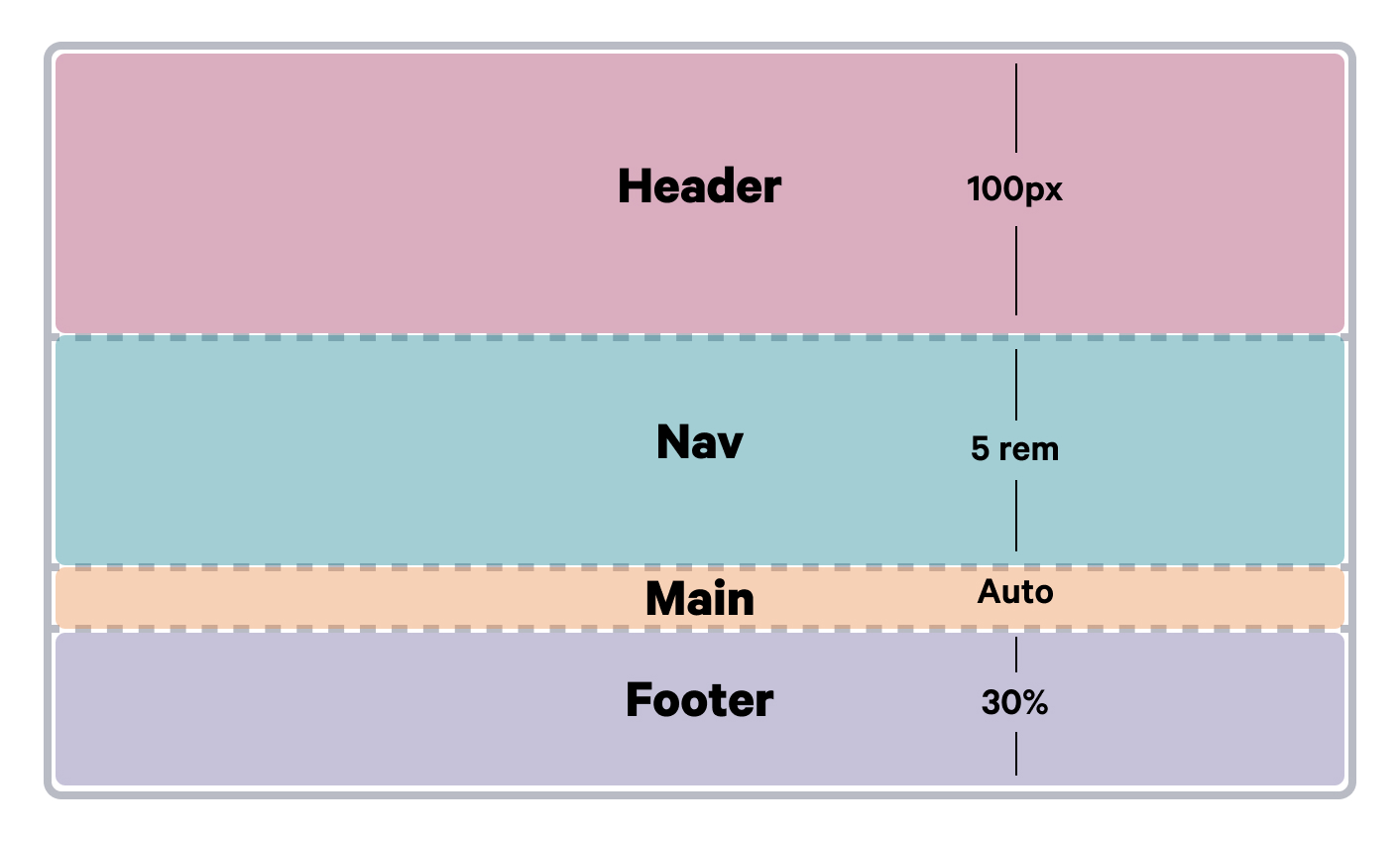 A diagram showing the placement of html elements using the grid-template-rows property.