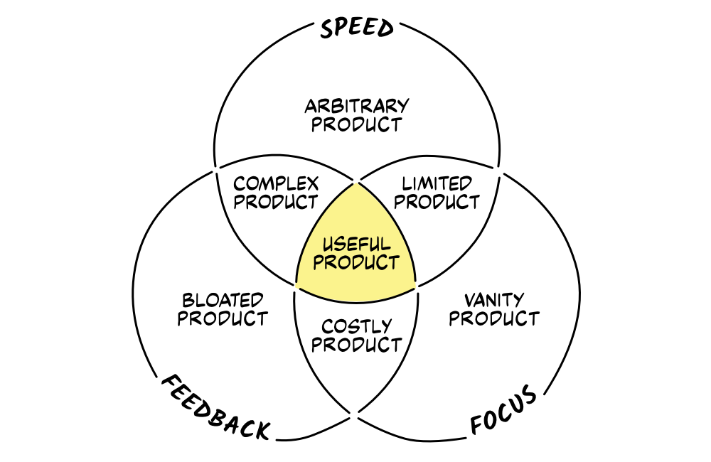 A Venn diagram showing three overlapping circles labelled 'speed', 'feedback' and 'focus', with the intersecting areas demonstrating various risks of product development