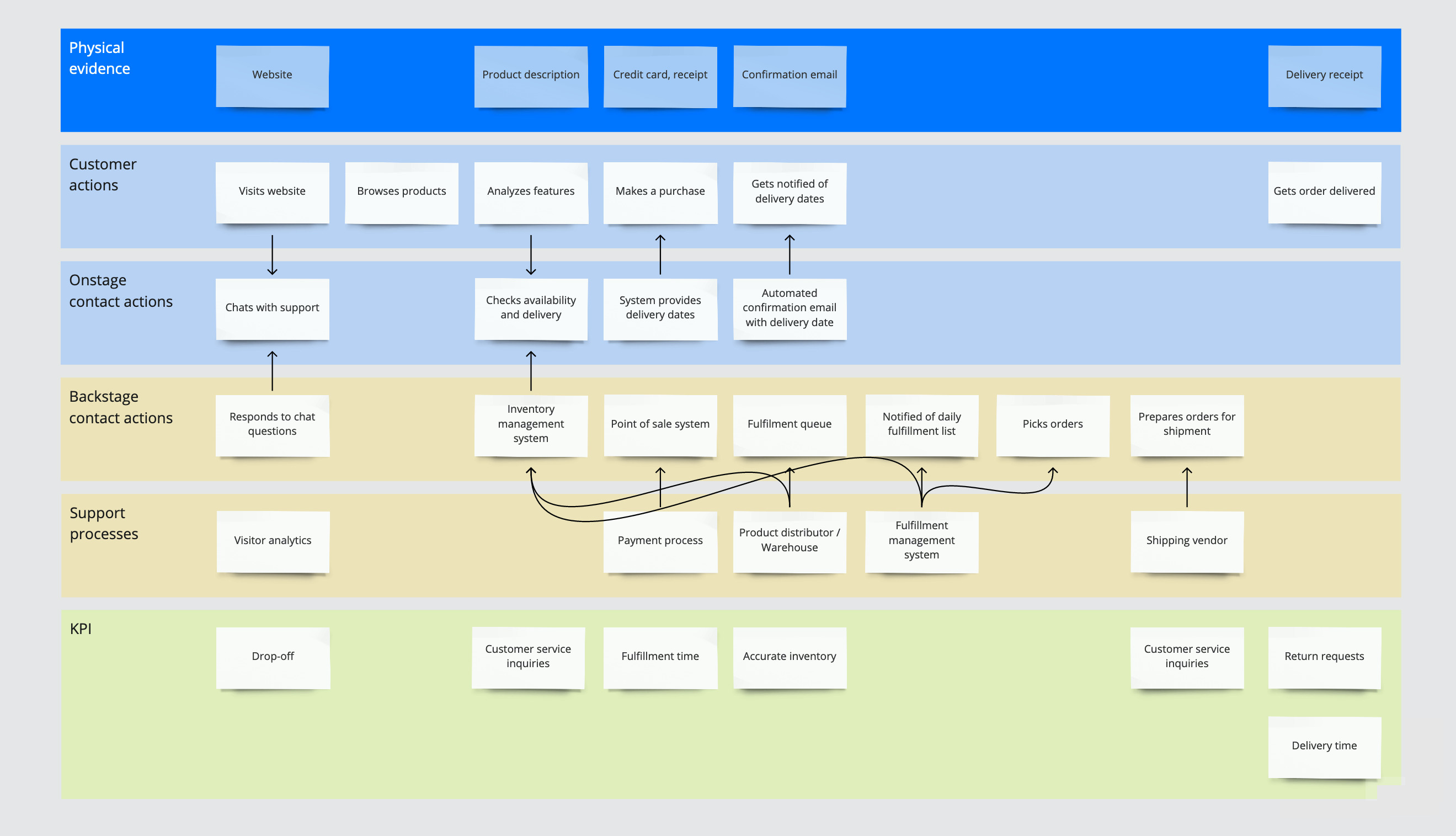 A service blueprint showing customer interactions, touchpoints, and supporting services