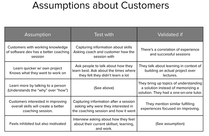 assumptions table