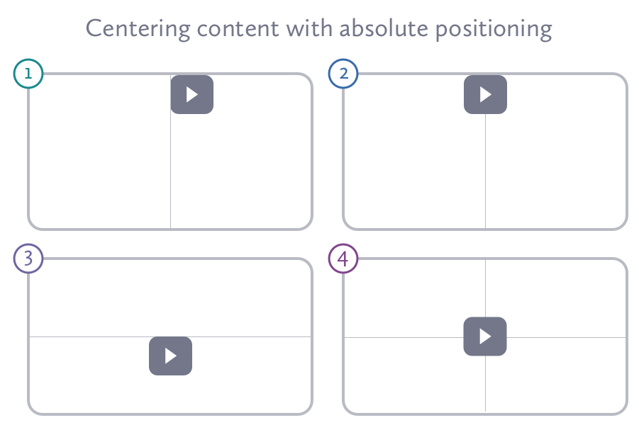 Positioning Elements on the Web