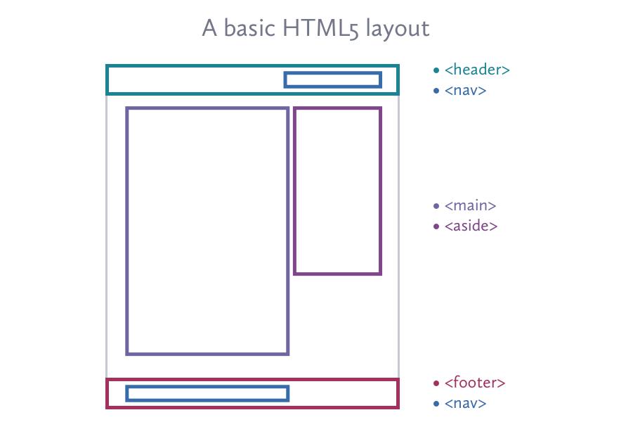 Writing semantic markup inline and block level elements ccuart Choice Image