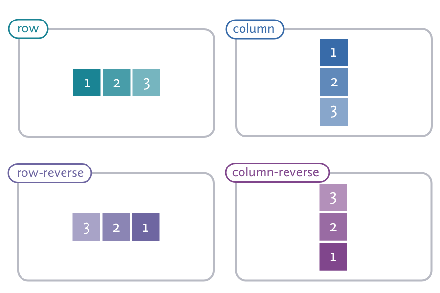 A diagram showing the position of elements in a flex container using four different flex-direction properties of row, row-reverse, column, and column-reverse.