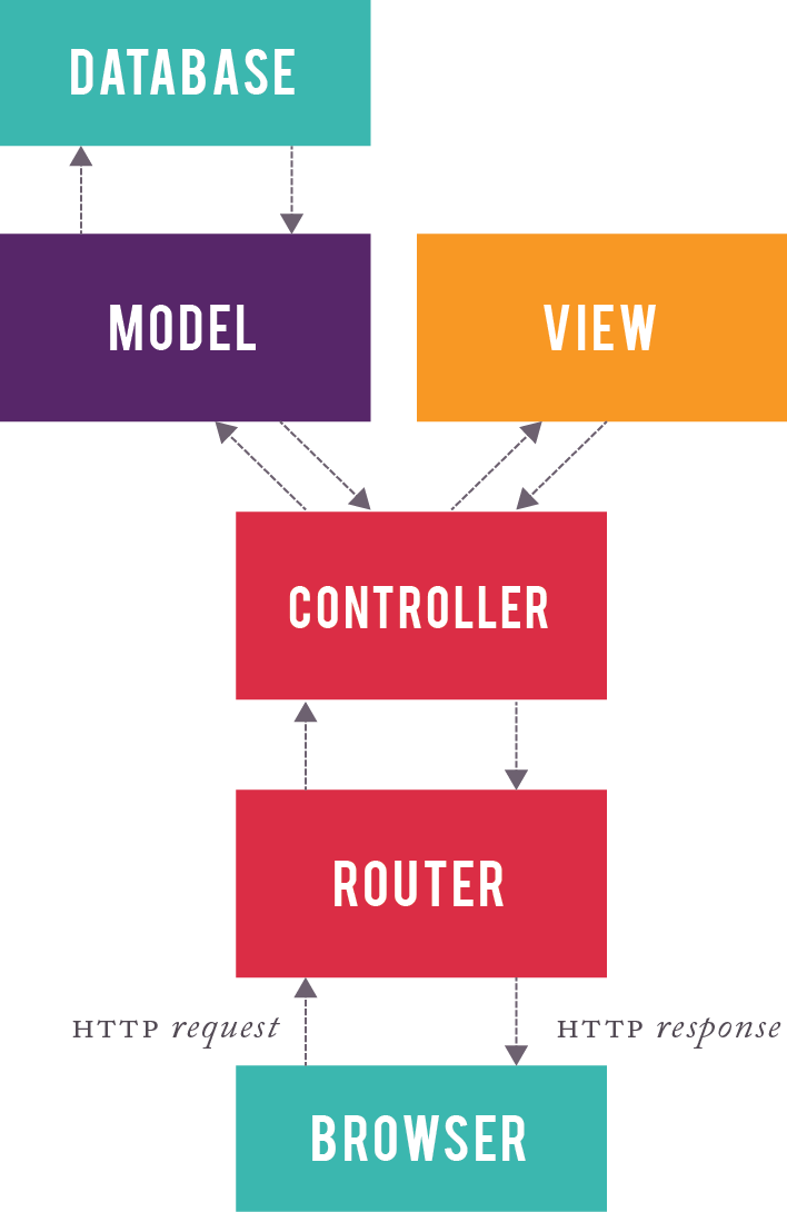 Rails Request Life Cycle