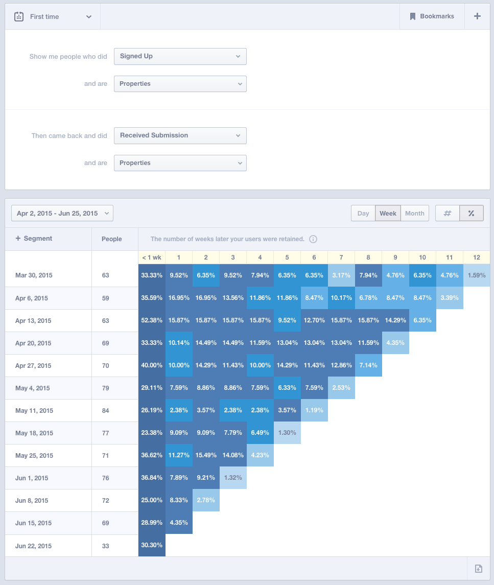 Create a Retention Curve with Mixpanel and Google Sheets