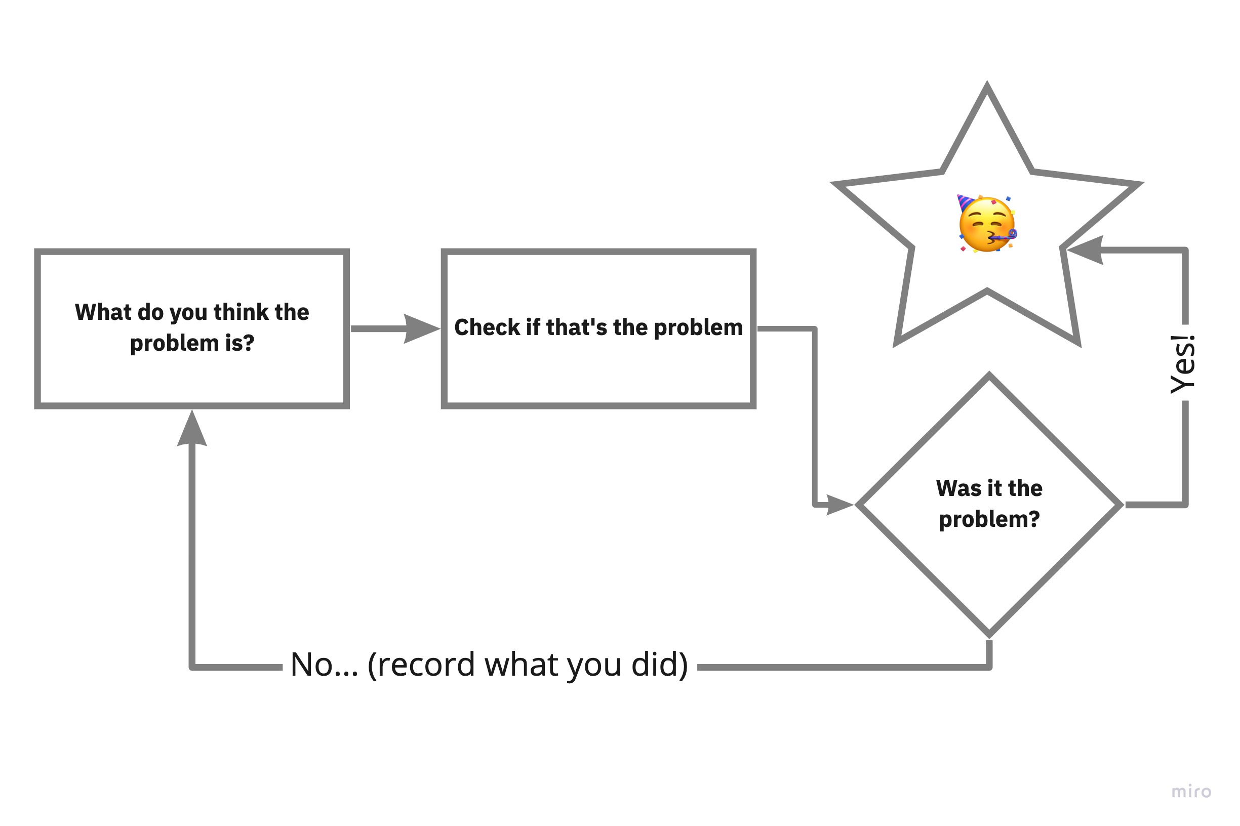 The debugging flow chart.