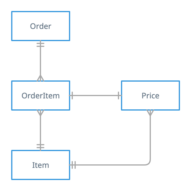 Entity-relationship diagram showing two tables connected by a join table.