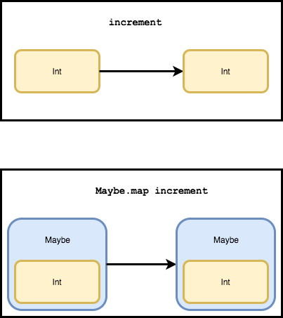 maybe map increment