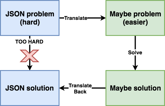 Diagram: JSON to Maybe back to JSON