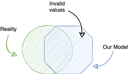 Venn diagram with a green circle labeled 'reality', partly overlapped by a blue octagon labeled 'our model'. The part of the octogon that does not overlap the circle is labeled 'invalid values'.
