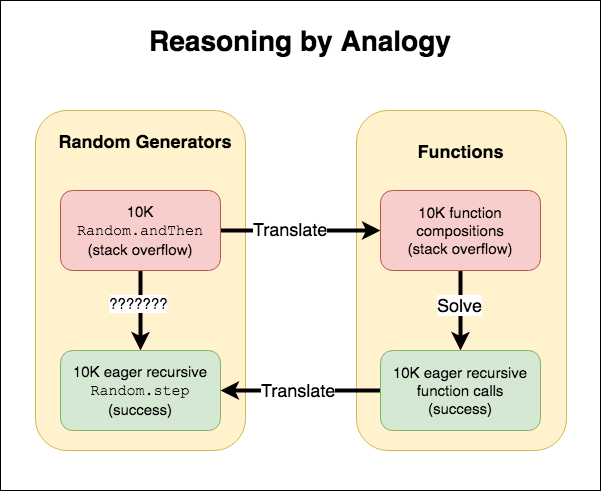 Flow diagram showing how to reason from a stack overflow issue when   composing random generators, to a stack overflow when composing functions, to   an eager solution for composing functions, and finally an eager solution for   composing generators