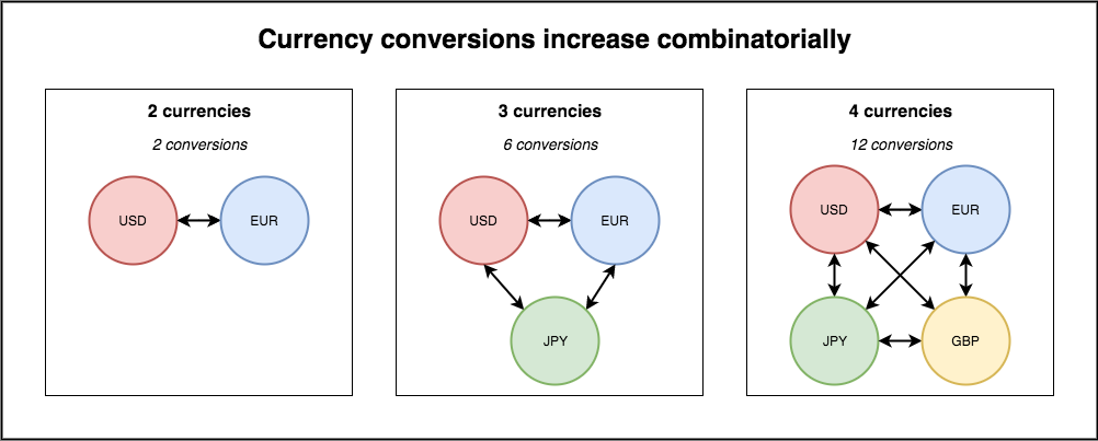 Adding more currencies increases the number of conversions combinatorially