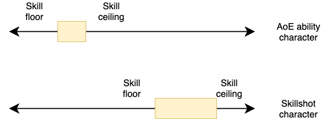 Two continuum diagrams, one above each other. The top one is labeled 'AoE character' and shows a narrow highlighted zone towards the left of the spectrum. The second is labeled 'Skillshot character' and shows a broader highlighted zone shifted towards the right side of the spectrum.