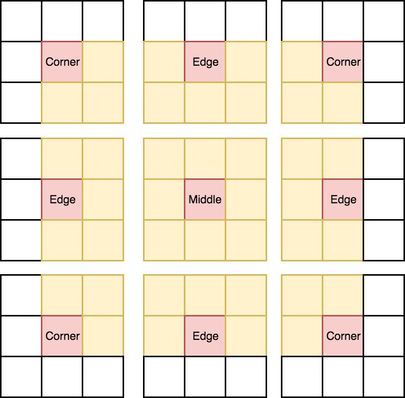 neighbors for each class of tile