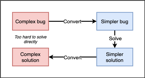 Flow diagram of debugging by analogy. Start with a complex bug, convert to a simpler bug, solve that simpler bug, convert that simple solution to a solution for the initial complex bug.
