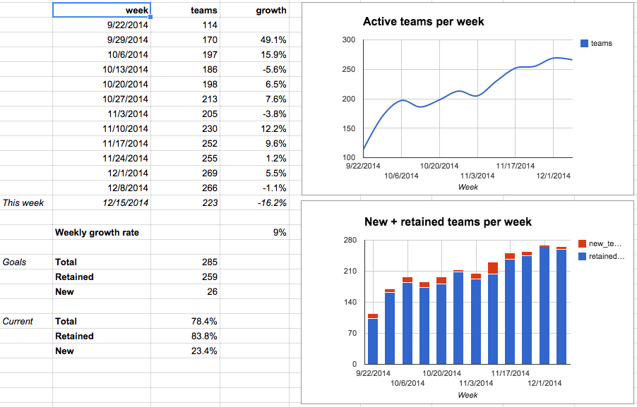 Hound's growth Google Spreadsheet chart