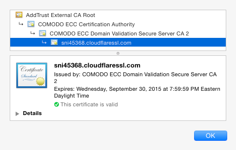 SNI certificate provided by CloudFlare
