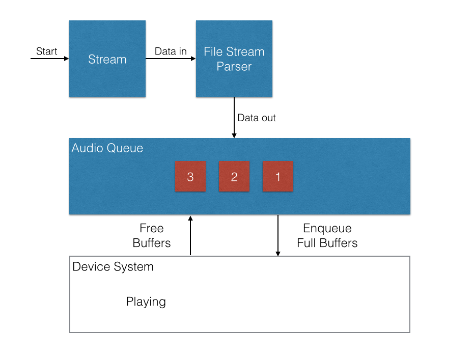 Streaming Audio to Multiple Listeners via iOS' Multipeer Connectivity