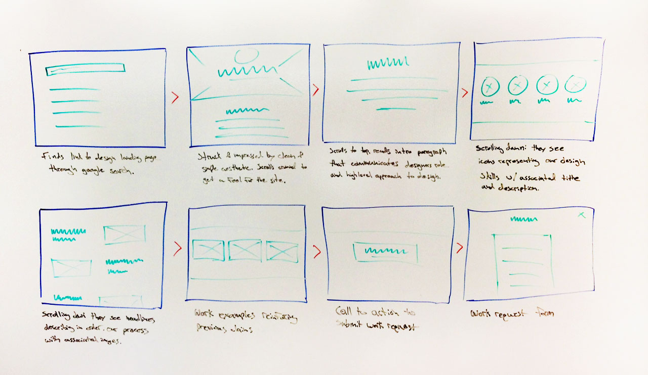 The product design sprint a storyboard malvernweather Choice Image