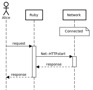 Make the Net::HTTP.start call without any checks and ignore the tunnel