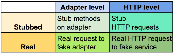 matrix of testing approaches
